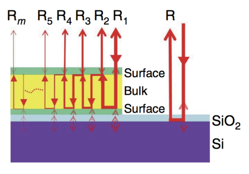 Light coming in gets reflected within the bulk topological insulator material (yellow). Credit: Nat. Comms.