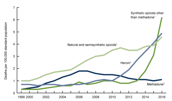 Graph of the growth of overdoses in America   Miles O'Brien Productions