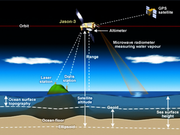 The Jason-3 satellite measures sea levels using radar | Miles O'Brien Productions