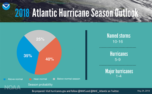 2018 Atlantic Season Outlook. Credit: NOAA. | Miles O'Brien Productions