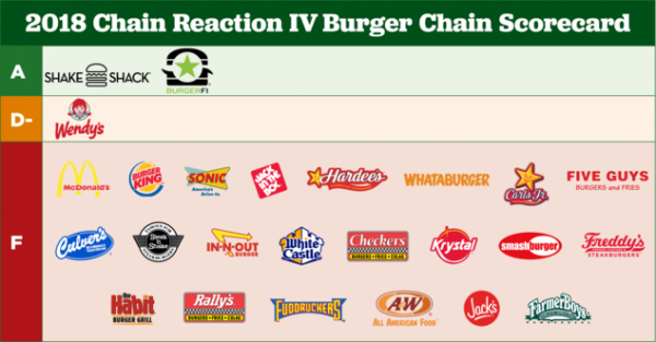 2018 Chain Reaction IV Burger Chain Scorecard | Miles O'Brien Productions