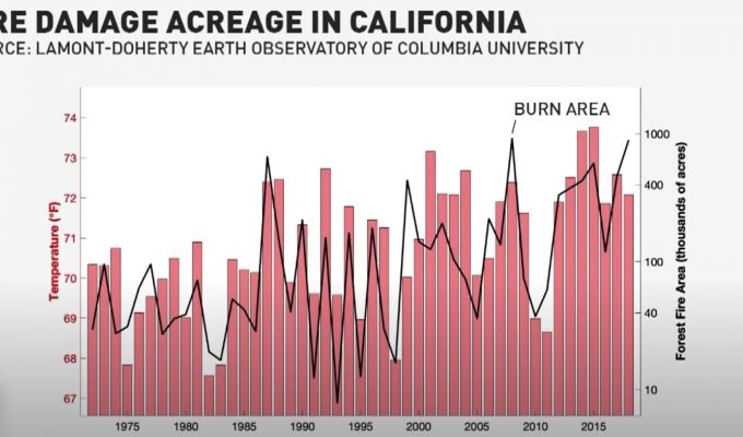 How climate change 'exacerbates' wildfires in the American West | Miles O'Brien Productions
